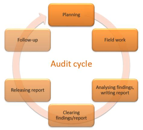 How to write ISO 27001 AssessmentAudit Reports